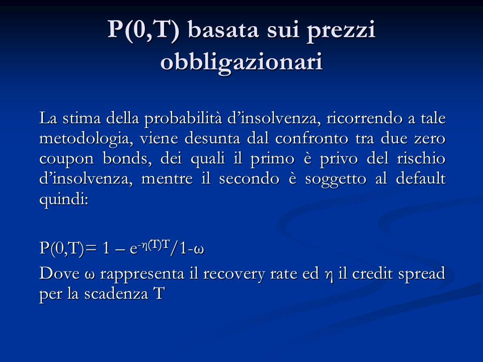 P(0,T) basata sui prezzi obbligazionari