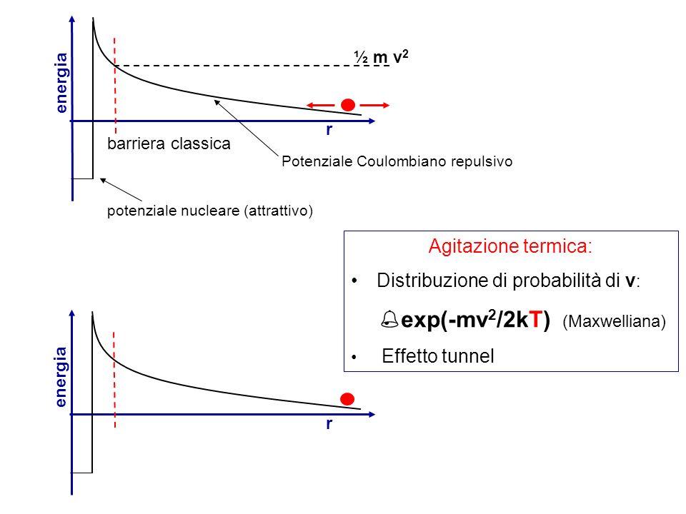 Distribuzione di probabilità di v: