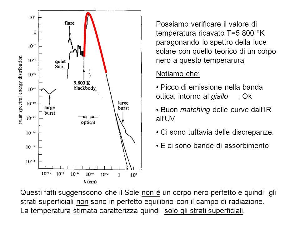 Possiamo verificare il valore di temperatura ricavato T=5 800 °K paragonando lo spettro della luce solare con quello teorico di un corpo nero a questa temperarura