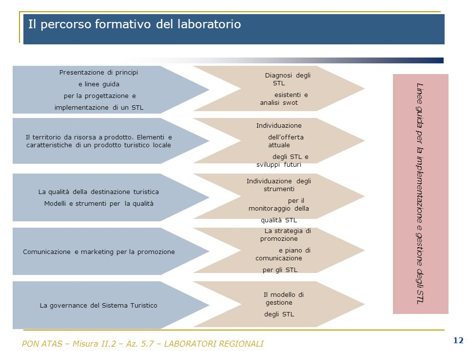Il percorso formativo del laboratorio