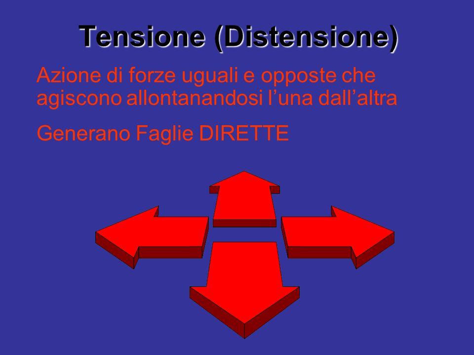 Tensione (Distensione)