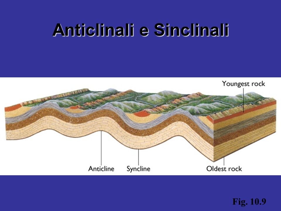 Anticlinali e Sinclinali