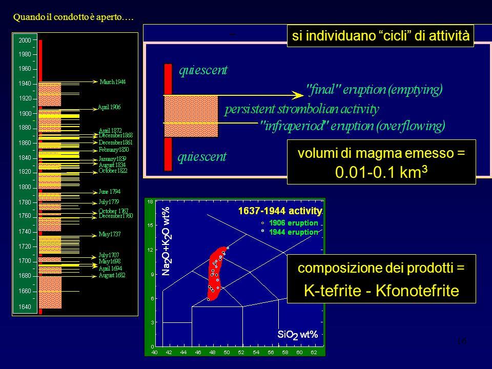K-tefrite - Kfonotefrite