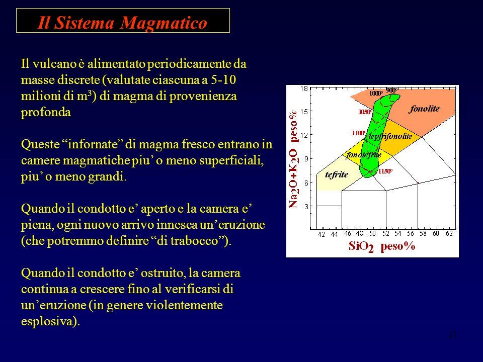 Il Sistema Magmatico