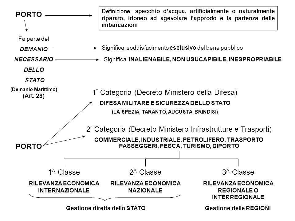 1° Categoria (Decreto Ministero della Difesa)