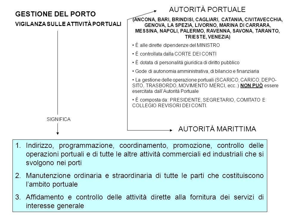 AUTORITÀ PORTUALE GESTIONE DEL PORTO AUTORITÀ MARITTIMA