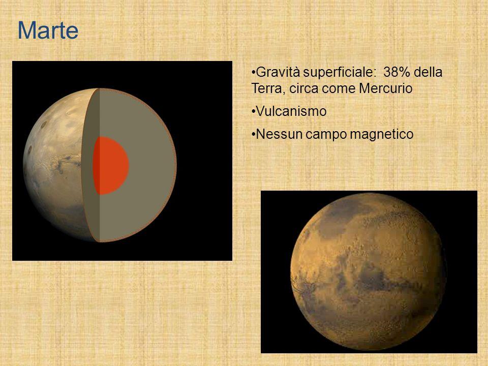 Marte Gravità superficiale: 38% della Terra, circa come Mercurio