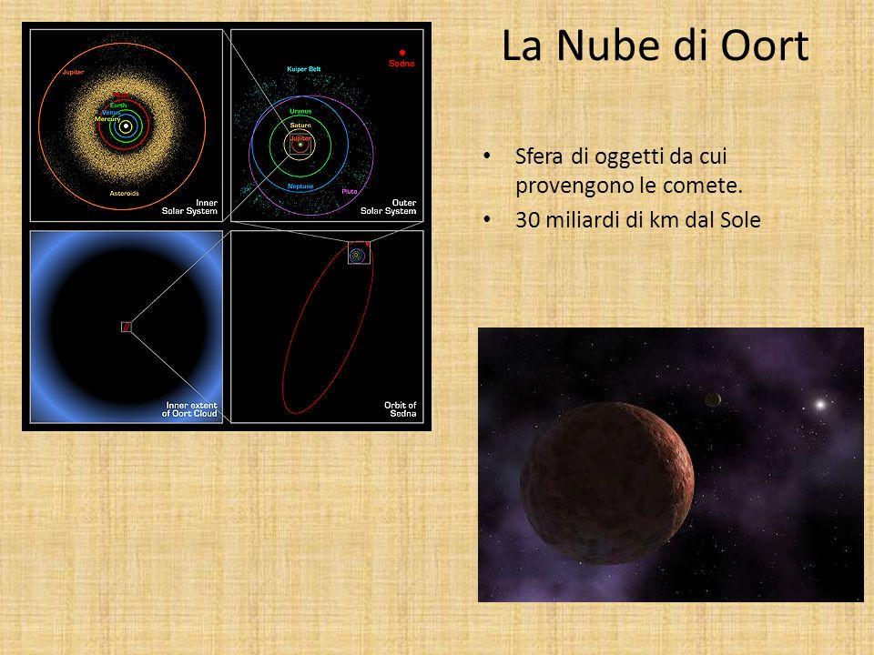 La Nube di Oort Sfera di oggetti da cui provengono le comete.