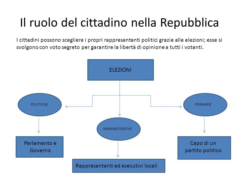 Il ruolo del cittadino nella Repubblica