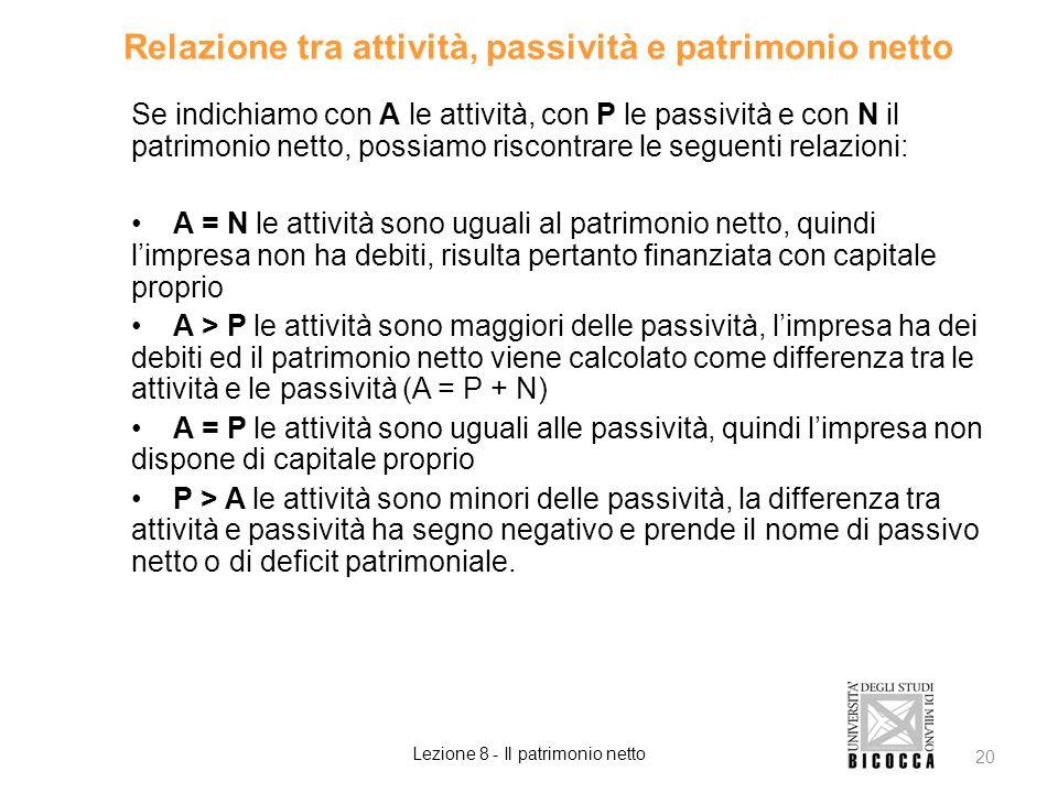 Relazione tra attività, passività e patrimonio netto