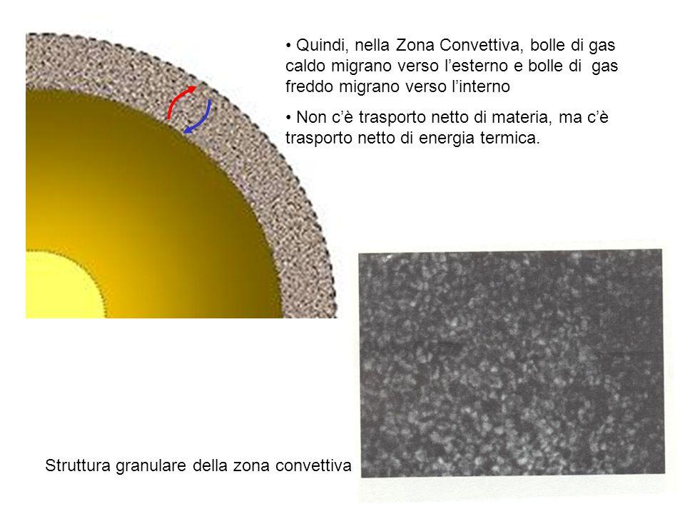 Quindi, nella Zona Convettiva, bolle di gas caldo migrano verso l'esterno e bolle di gas freddo migrano verso l'interno