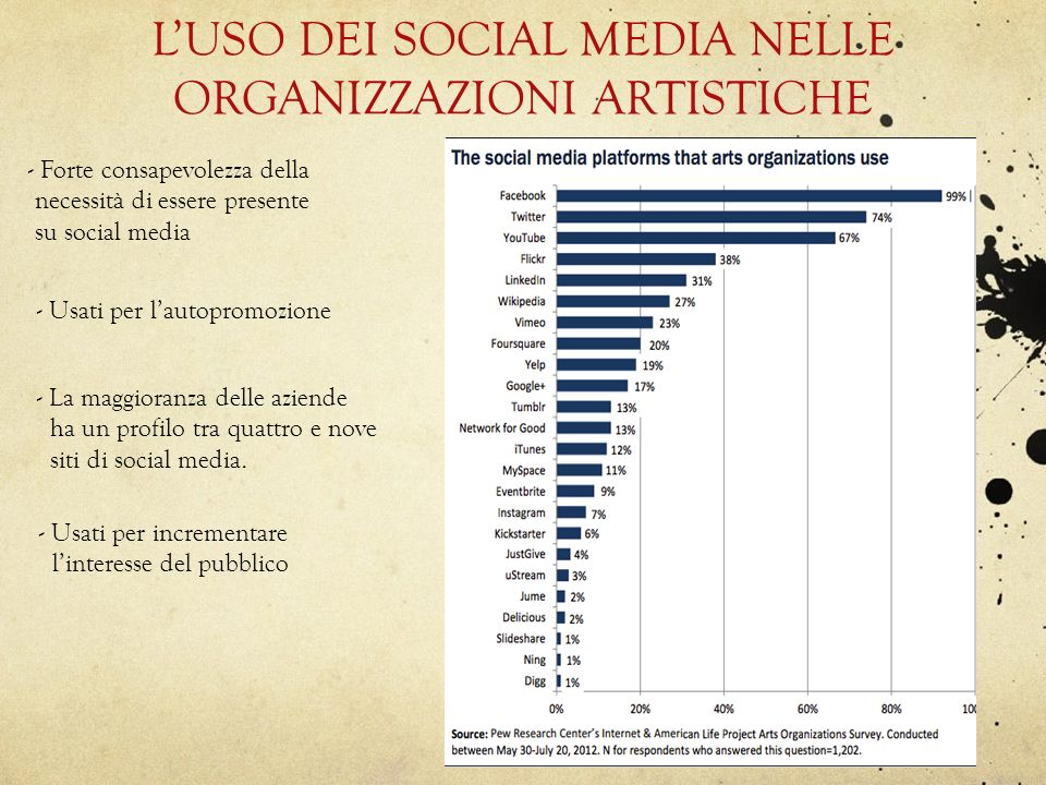 L'USO DEI SOCIAL MEDIA NELLE ORGANIZZAZIONI ARTISTICHE