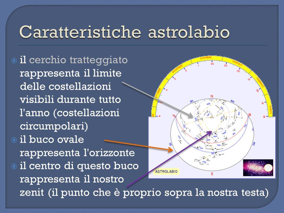Caratteristiche astrolabio