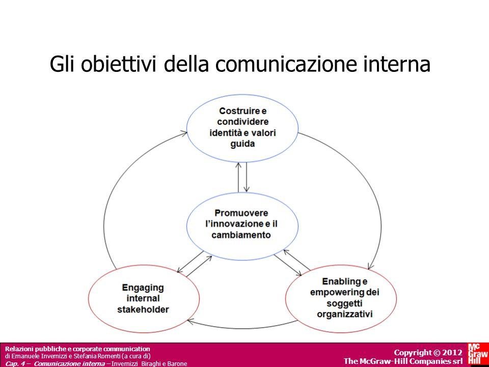 Gli obiettivi della comunicazione interna