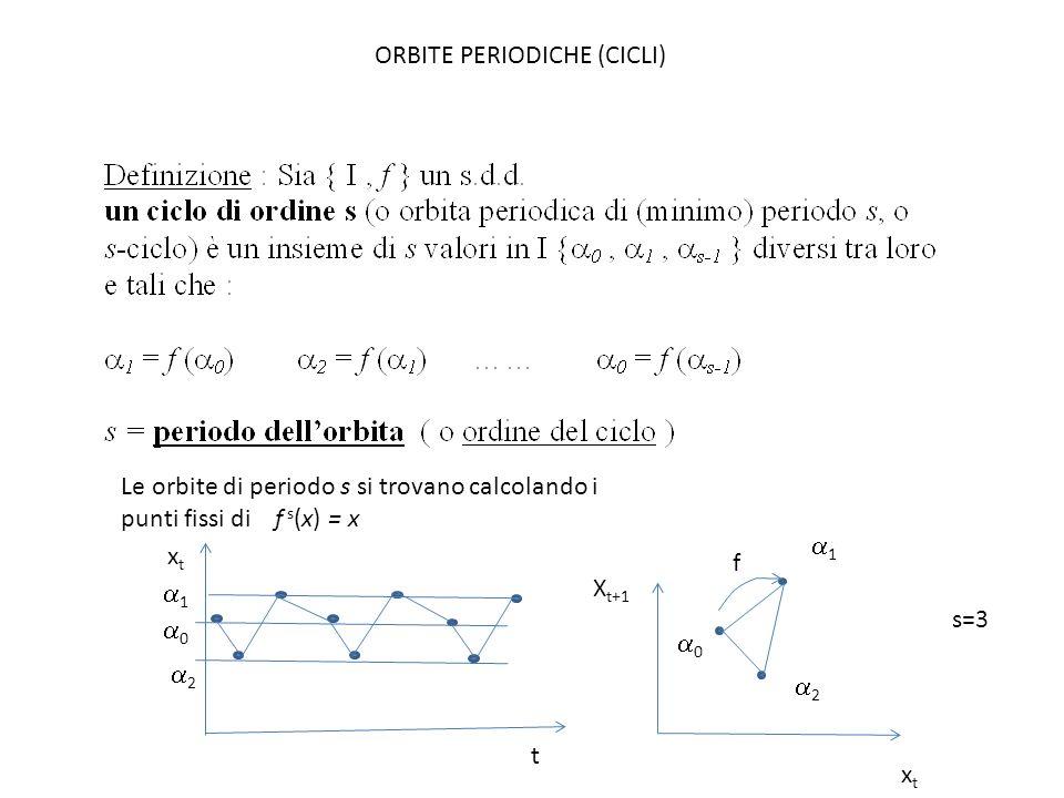 ORBITE PERIODICHE (CICLI)