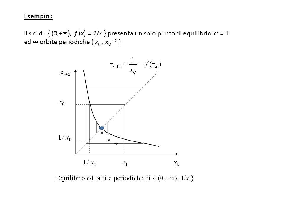 Esempio : il s.d.d. { (0,+), f (x) = 1/x } presenta un solo punto di equilibrio  = 1 ed  orbite periodiche { x0 , x0 - 1 }