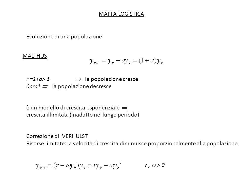 MAPPA LOGISTICA Evoluzione di una popolazione. MALTHUS. r =1+a> 1  la popolazione cresce. 0<r<1  la popolazione decresce.