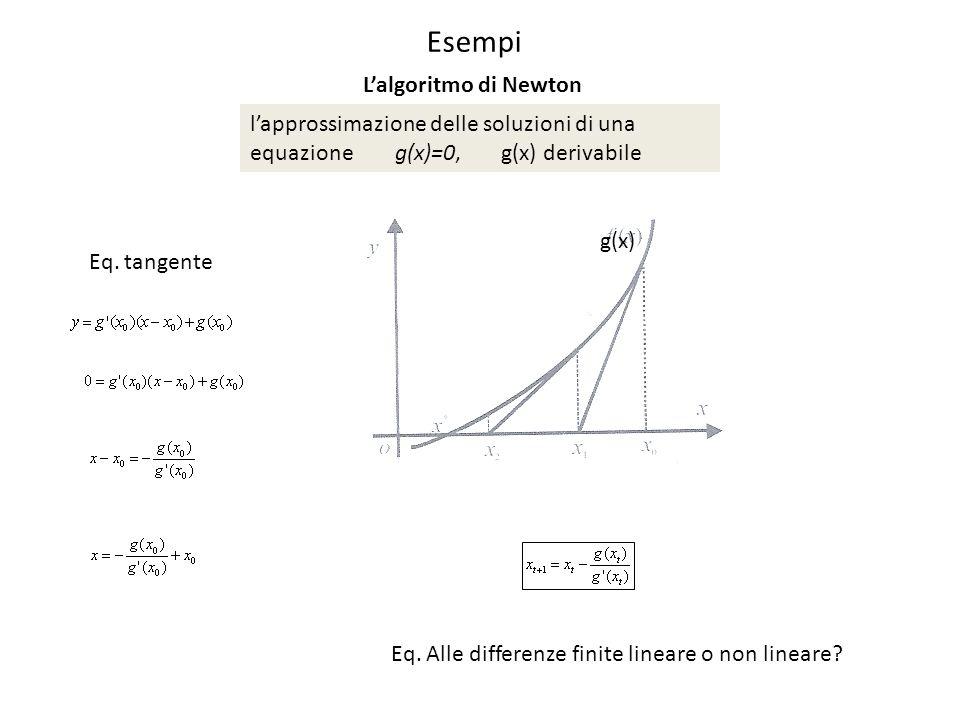 Esempi L'algoritmo di Newton