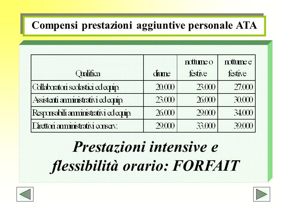 Prestazioni intensive e flessibilità orario: FORFAIT