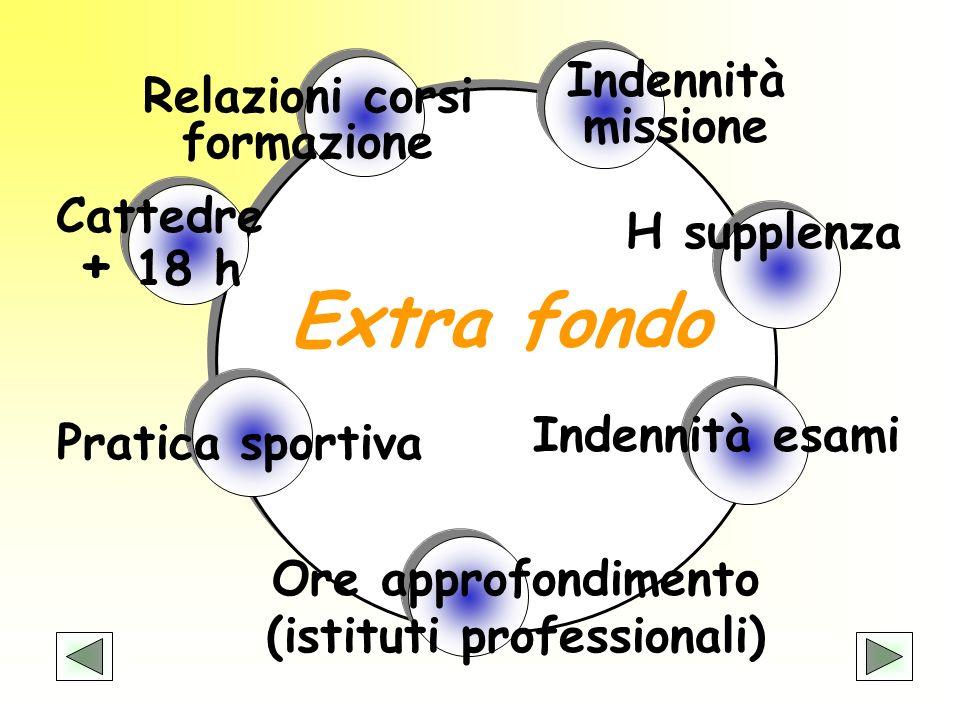 Extra fondo Indennità missione Relazioni corsi formazione
