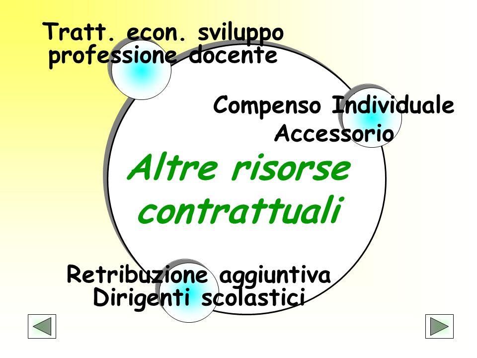 Altre risorse contrattuali