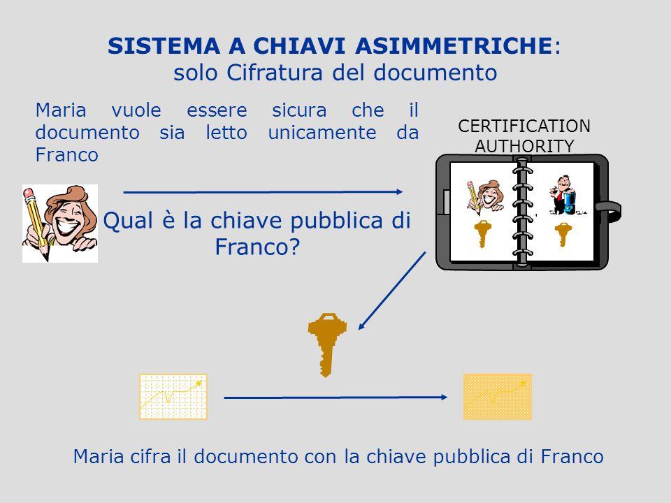 SISTEMA A CHIAVI ASIMMETRICHE: solo Cifratura del documento