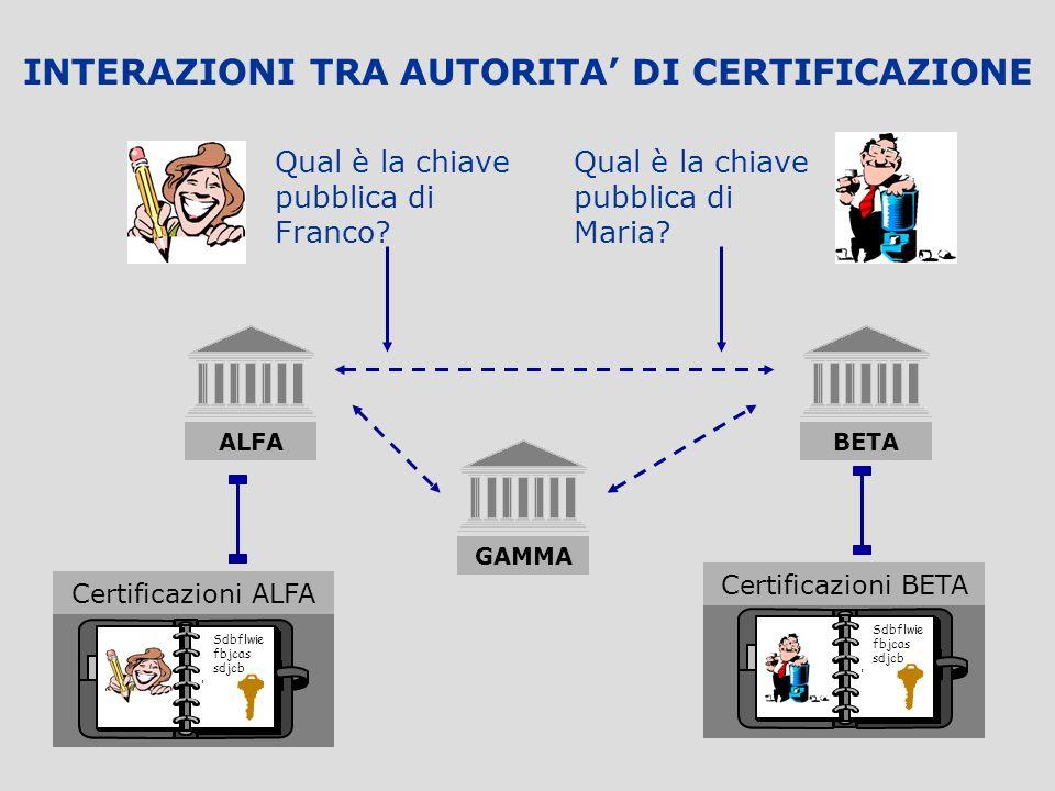 INTERAZIONI TRA AUTORITA' DI CERTIFICAZIONE