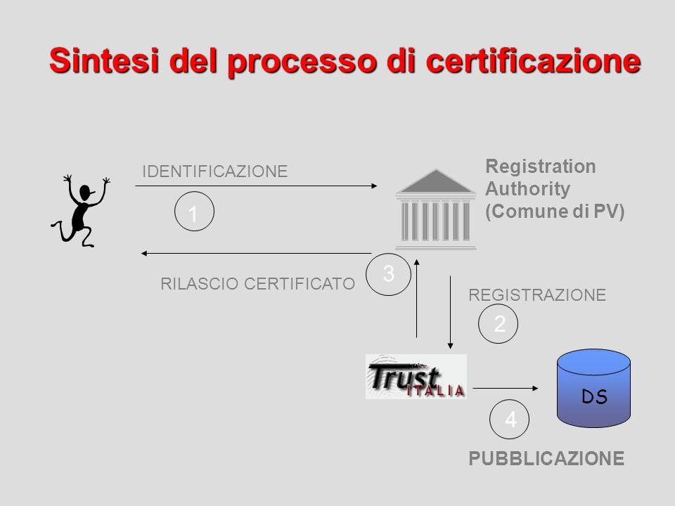Sintesi del processo di certificazione