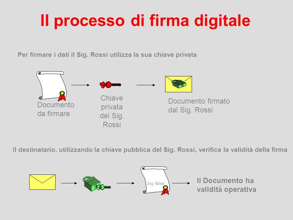 Il processo di firma digitale