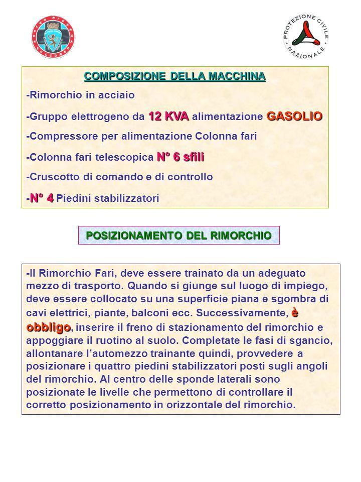 COMPOSIZIONE DELLA MACCHINA POSIZIONAMENTO DEL RIMORCHIO