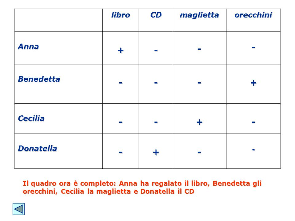+ - libro CD maglietta orecchini Anna Benedetta Cecilia Donatella