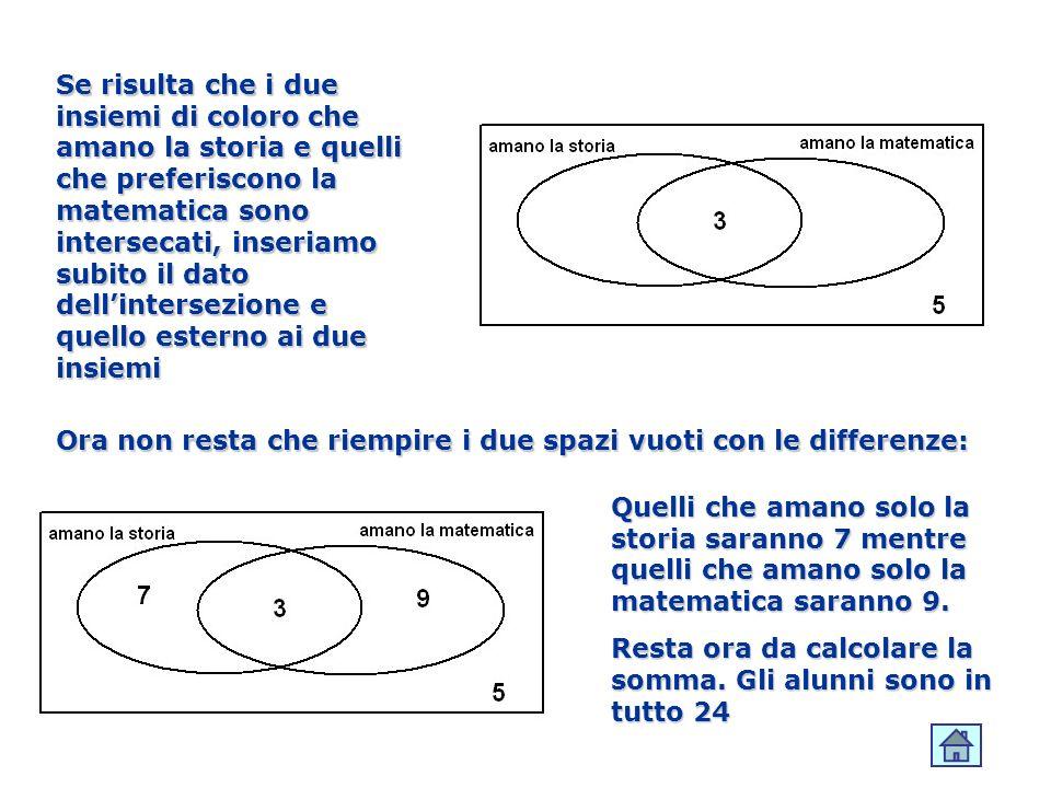 Se risulta che i due insiemi di coloro che amano la storia e quelli che preferiscono la matematica sono intersecati, inseriamo subito il dato dell'intersezione e quello esterno ai due insiemi