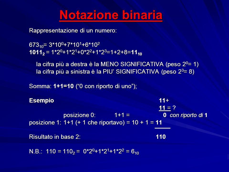Notazione binaria Rappresentazione di un numero: