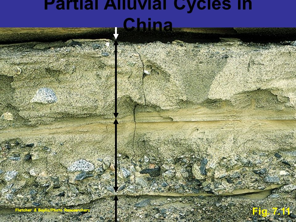 Partial Alluvial Cycles in China