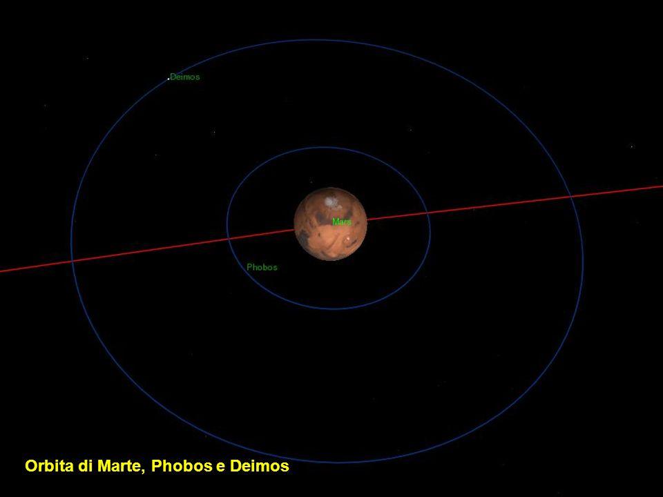 Orbita di Marte, Phobos e Deimos