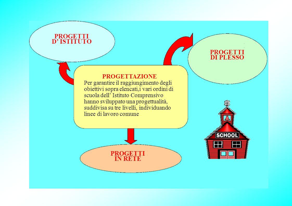 PROGETTI D' ISTITUTO PROGETTI DI PLESSO PROGETTI IN RETE PROGETTAZIONE