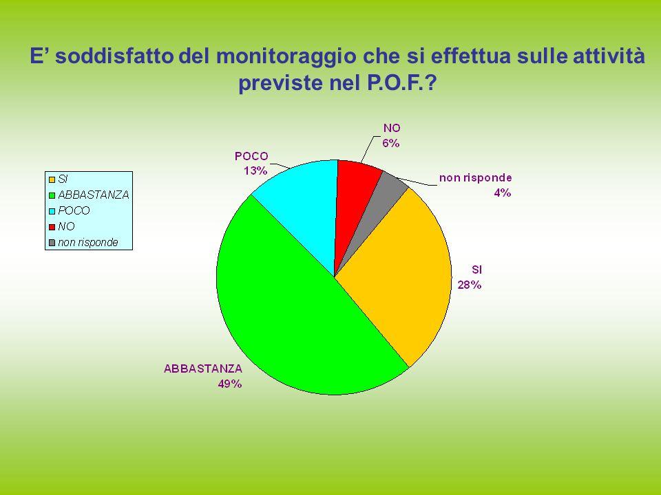 E' soddisfatto del monitoraggio che si effettua sulle attività previste nel P.O.F.