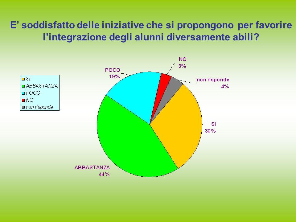 E' soddisfatto delle iniziative che si propongono per favorire l'integrazione degli alunni diversamente abili