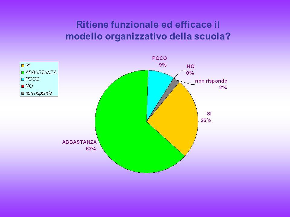 Ritiene funzionale ed efficace il modello organizzativo della scuola