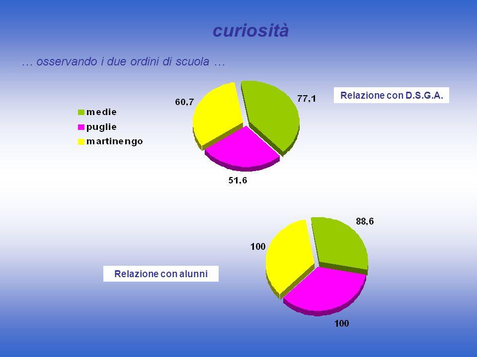 curiosità … osservando i due ordini di scuola … Relazione con D.S.G.A.