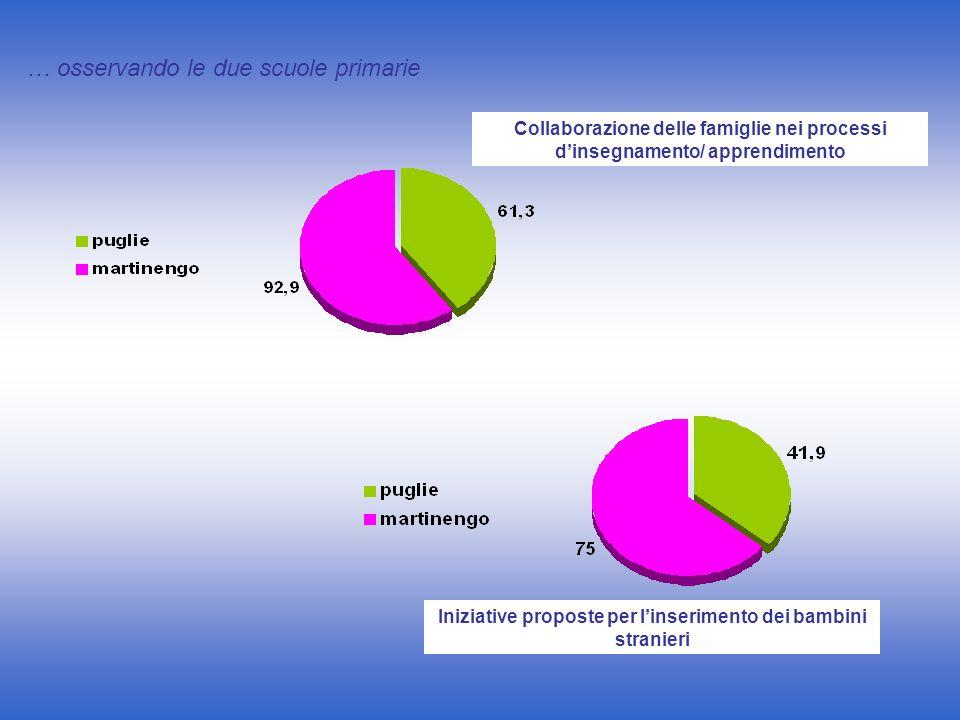 Iniziative proposte per l'inserimento dei bambini stranieri