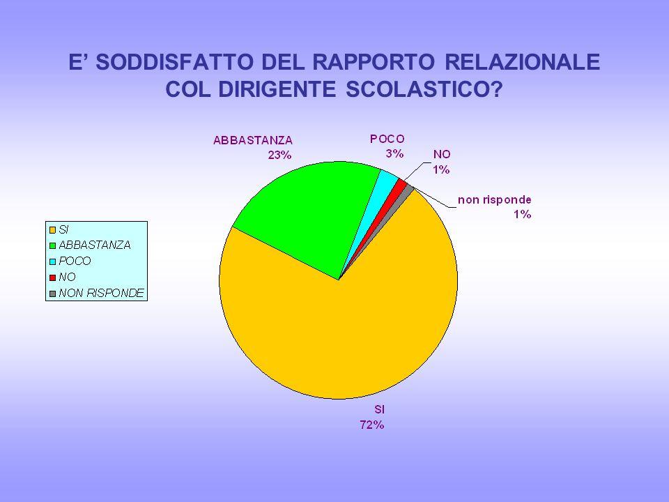 E' SODDISFATTO DEL RAPPORTO RELAZIONALE COL DIRIGENTE SCOLASTICO
