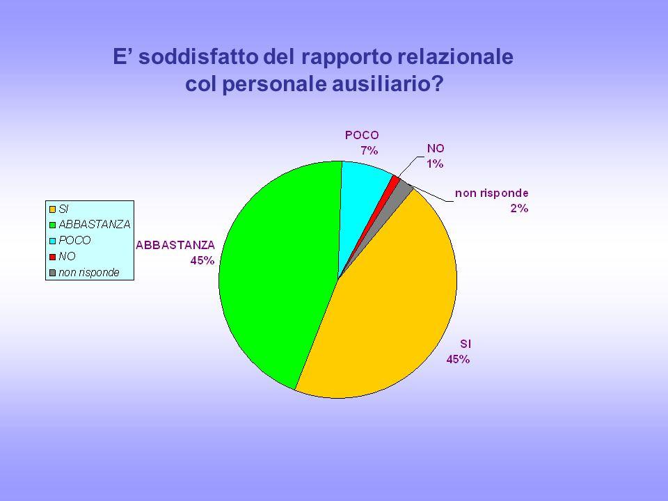 E' soddisfatto del rapporto relazionale col personale ausiliario