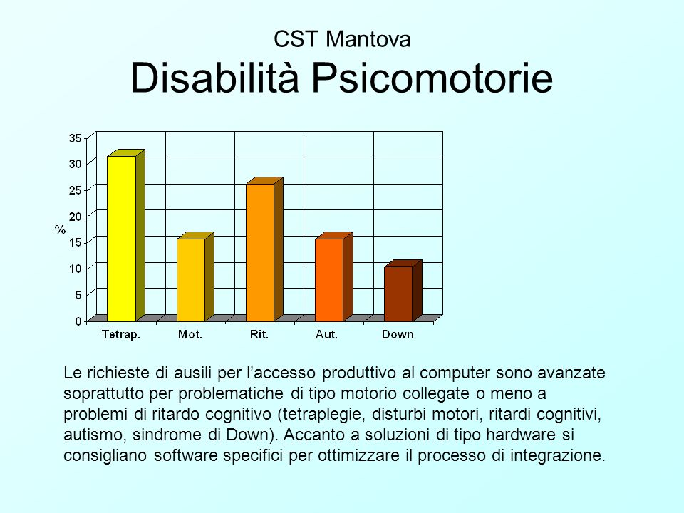 CST Mantova Disabilità Psicomotorie
