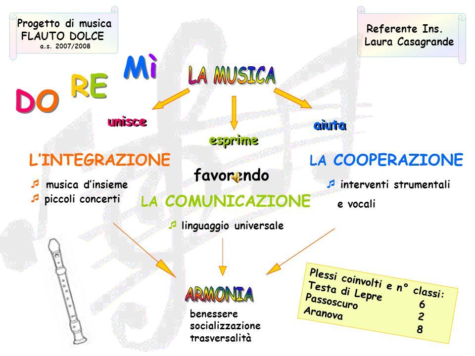 Mì RE DO L'INTEGRAZIONE favorendo LA MUSICA unisce aiuta esprime