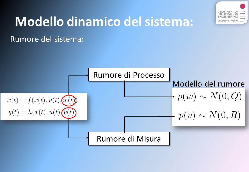 Modello dinamico del sistema: