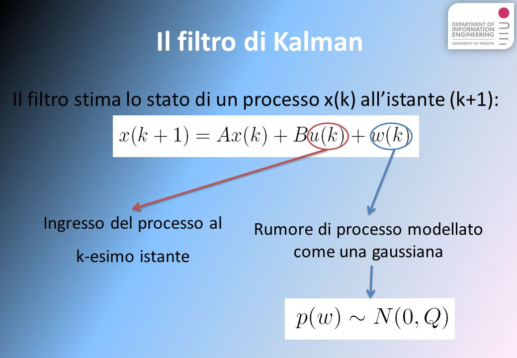 Il filtro di Kalman Il filtro stima lo stato di un processo x(k) all'istante (k+1): Ingresso del processo al.
