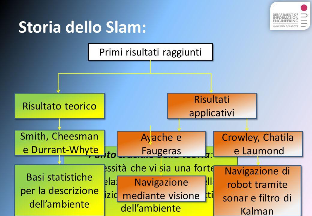 Storia dello Slam: Primi risultati raggiunti Risultato teorico