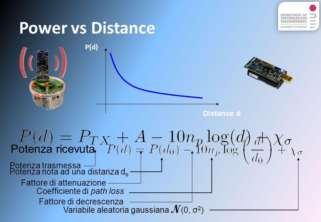 Power vs Distance ( ) Potenza ricevuta Potenza trasmessa