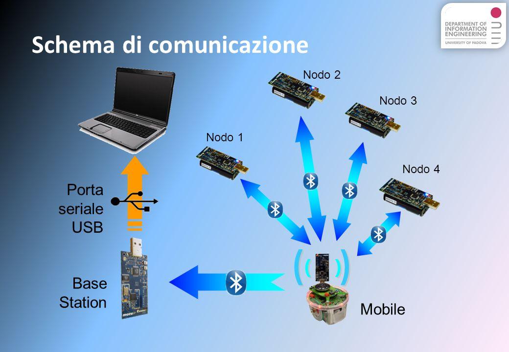 Schema di comunicazione